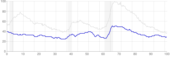 South Dakota monthly unemployment rate chart from 1990 to May 2019